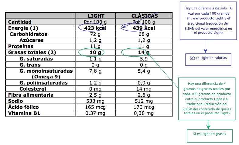 Alimentos light vs regulares