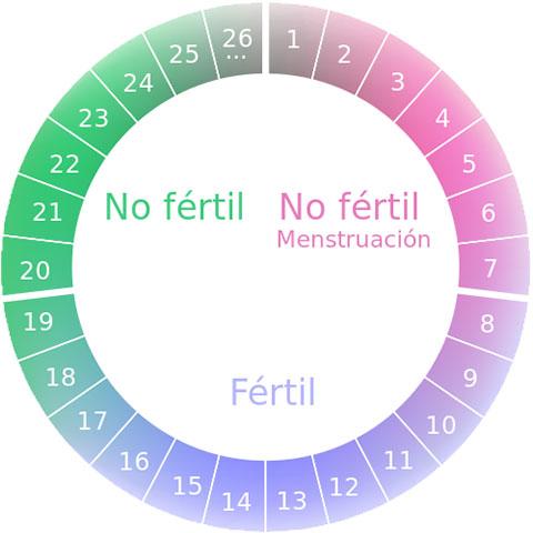 Consejos y recomendacion fertilidad asegurada