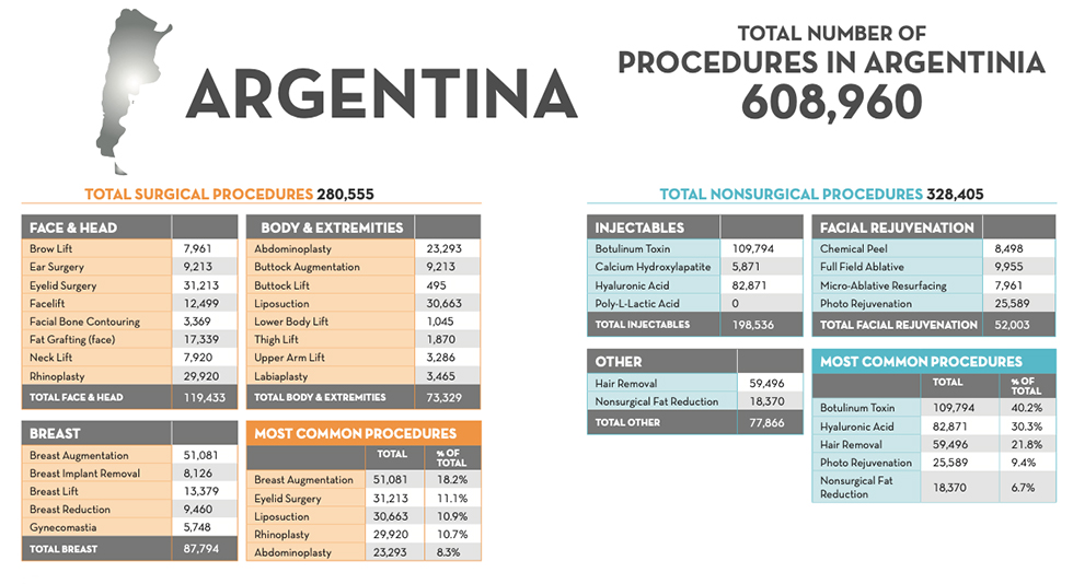 Top 10 de Procedimientos Estéticos Quirúrgicos y No Quirúrgicos en Argentina en 2018